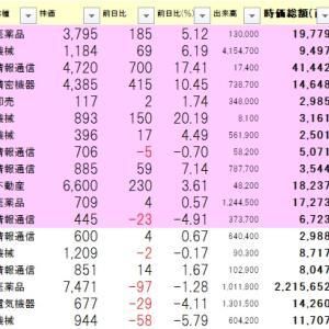 11.12用ストップ高銘柄チェック更新しました。 上海や香港は下げてたのに日経は落ちてません