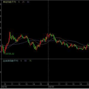 2020.04.04-06(金・月)の市況