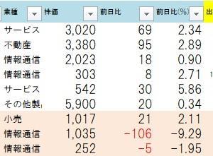 7.29用ストップ高銘柄チェック!
