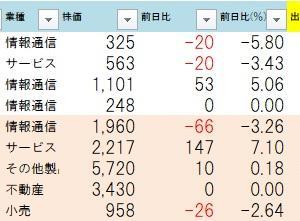 7.31用ストップ高銘柄チェック! 今夜は先物が200円安?