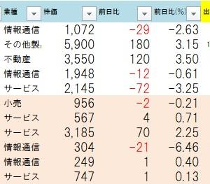 8.1用ストップ高銘柄チェック更新!