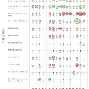 特許群の自動分析