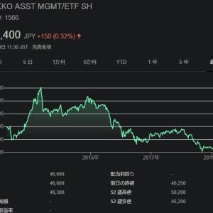 【1566】上場インデックスファンド新興国債券は利回り6%弱が魅力