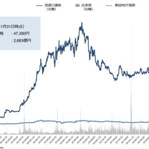 【8963】インヴィンシブル投資法人は分配金利回り6%で今後も成長が見込まれるか