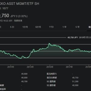 【1677】上場インデックスファンド海外債券ETFは利回り3%で超安定的