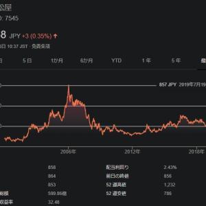【7545】西松屋は合計5.43%の利回りの配当・優待ともに魅力的な銘柄