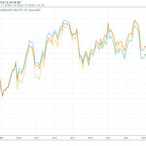 【AGG,BND,SPAB】米国債券ETFの値幅は超安定的で利回り3%|株安時に備え債券比率はどうする?