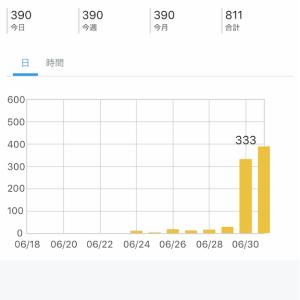 ブログ開設1週間 800pv達成✨