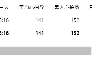 雨天につきメニュー変更 40分jog【20210226】
