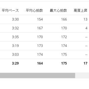 サブ3達成!!!(仮想にて)【20210304】