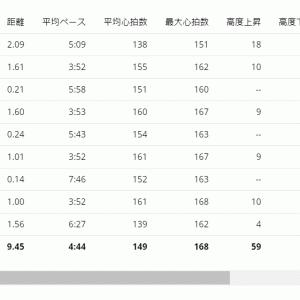 きっつ!!!新たなVDOTで閾値ペース1.6km×2+1km×2【20210308】