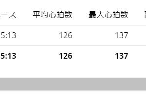 再びラン友と10kmjog【20210310】