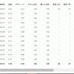 ピッチを意識して30分jog+WS×6【20210310】