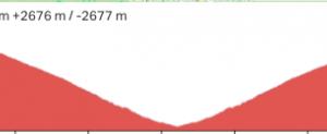 やりたい登山と自転車旅