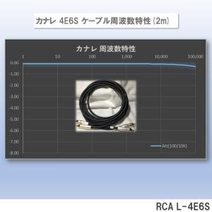 カナレ 4E6S RCA Cable(周波数特性[計算値])