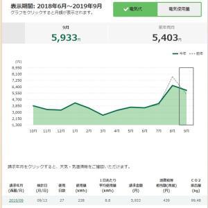光熱費 電気・ガス 8月分 【関西電力】