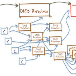 [DNS][参考][自分用メモ] 主要なPublic DNSのクエリタイム一覧。2020年6月編