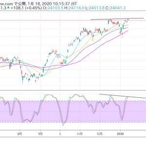 日経平均株価レポート「下落に警戒したい。」(2020年1月18日時点)