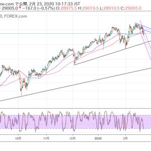 NYダウ、NASDAQの見通しと戦略(2020年2月23日時点)