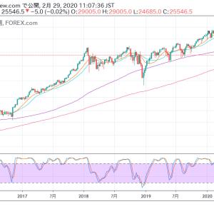 NY株式市場レポート「2/28で大底形成!?大反転となるや否や」(2020年2月29日時点)