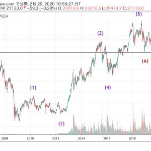 日経平均株価レポート「22000以下予測的中!さらに暴落し18500を目指す!」(2020年2月29日時点)