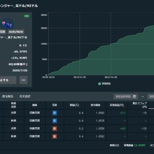不労所得【トライオートFX】現況報告 2021-07-26 7月収支+12490円