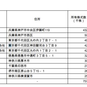 カネヨウ(3209、東2)へ兼松が900円でTOB