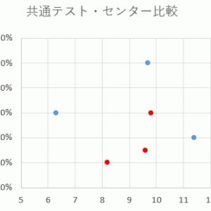 【大学入学共通テスト】プレテストの英語長文の難易度をセンターと比較!