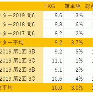 英検(2級)長文の難易度をセンター試験と比較!
