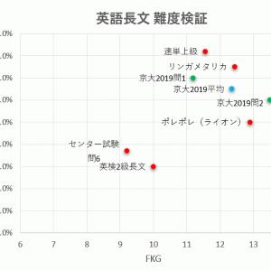 京大英語の長文難度はどれぐらい?(ポレポレやリンガメタリカと比べると・・?)