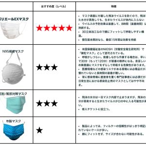 特許取得の高機能マスクの効果でこの冬インフルとコロナから備えよう!