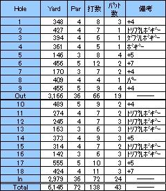 さぁ本コースデビュー!パインヒルズゴルフ(2000年9月)