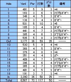 本コース第4戦!宇陀カントリークラブ(2000年11月)