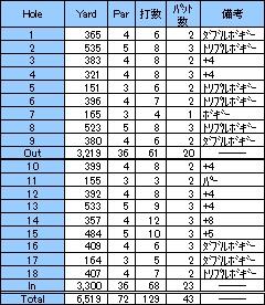 本コース第7戦!ウォーターヒルズゴルフ倶楽部(2001年1月)
