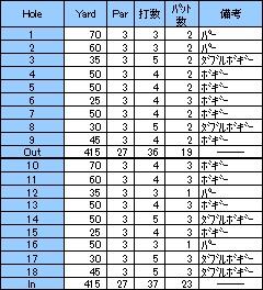 ショートコース!コスモグリーン倶楽部(2001年3月)