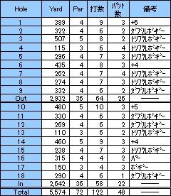 第10戦!またまた、関西軽井沢ゴルフ倶楽部(2001年4月)