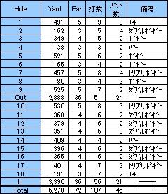 第12戦~バンカーと言えば、そう!宇陀カントリークラブ(2001年5月)