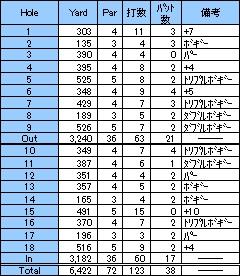 第13戦~美しいコース~大甲賀CC 油日コース(2001年6月)