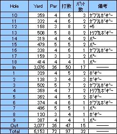 第15戦~三木セブンハンドレッド倶楽部(2001年8月)