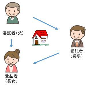 家族信託と税金の優遇制度