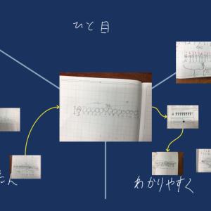本日の授業 1年生 算数「図を使って考えよう~わかりやすい図ってどんな図?~」