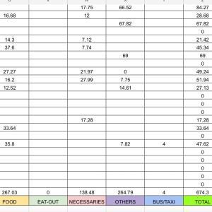 3月の家計簿@ホームレスが近いハワイ