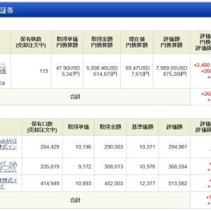 NISA - 19 Week 50 (88 週目 : +773,731 円)
