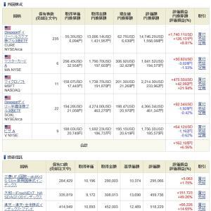 NISA - 20 Week 30(120 週目 : +46.1 万円)
