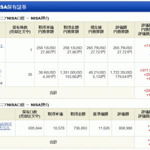ジュニア NISA - 20 Week 31(121 週目 : +9.7 万円)x 2