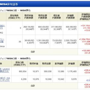 ジュニア NISA - 21 Week 3(144 週目 : +34.9 万円)x 2