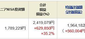 ジュニア NISA - 21 Week 18(160 週目 : +70.3 万円)x 2