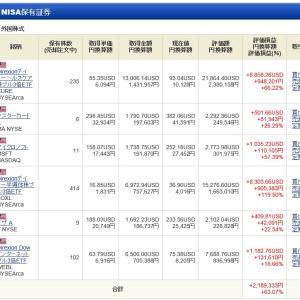NISA - 21 Week 18(160 週目 : +569 万円)