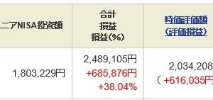 ジュニア NISA - 21 Week 19(161 週目 : +68.5 万円)x 2