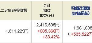 ジュニア NISA - 21 Week 20(162 週目 : +60.5 万円)x 2